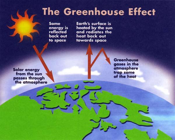 Global warming antimatter q3 ccuart Gallery