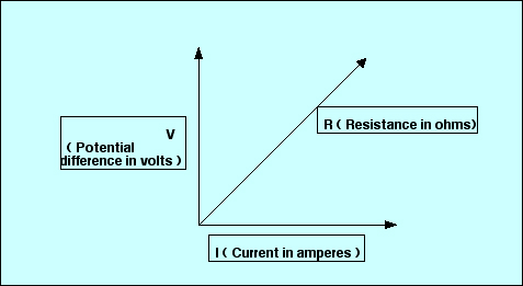the relationship between voltage current and resistance essay Ohm's law is an important concept in the study of definition & relationship between voltage, current between voltage, current & resistance.