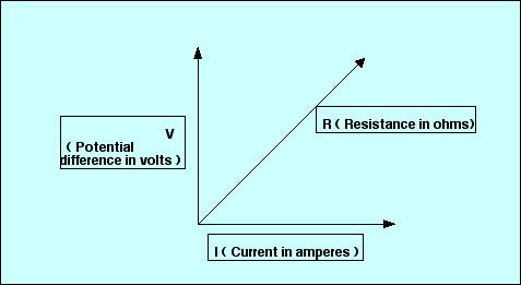Voltage_vs._Current