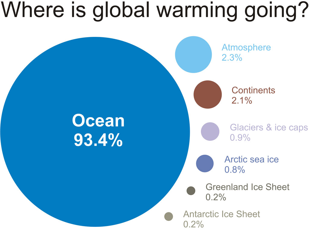 Do economists consider CO2 to not be causing global warming?