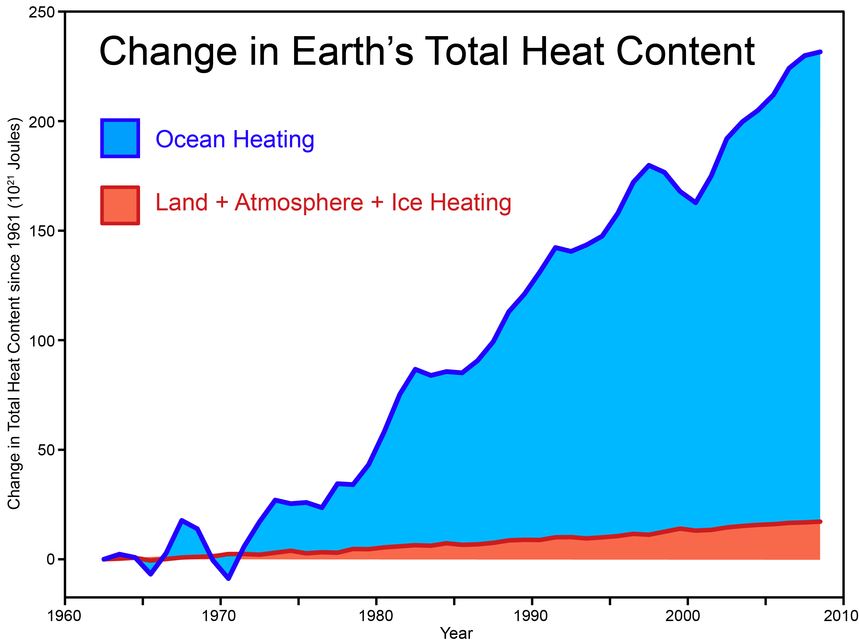 global warming | antimatter
